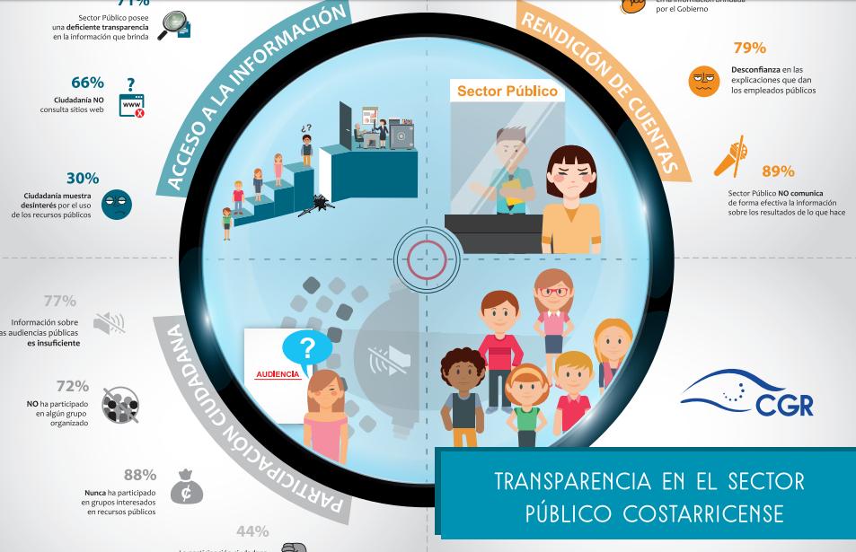 Consulta Nacional De Percepción Sobre La Transparencia: Sobre Módulo De Contratación Administrativa